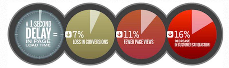 Website của bạn có nhanh và dễ truy cập trên tất cả các thiết bị không?